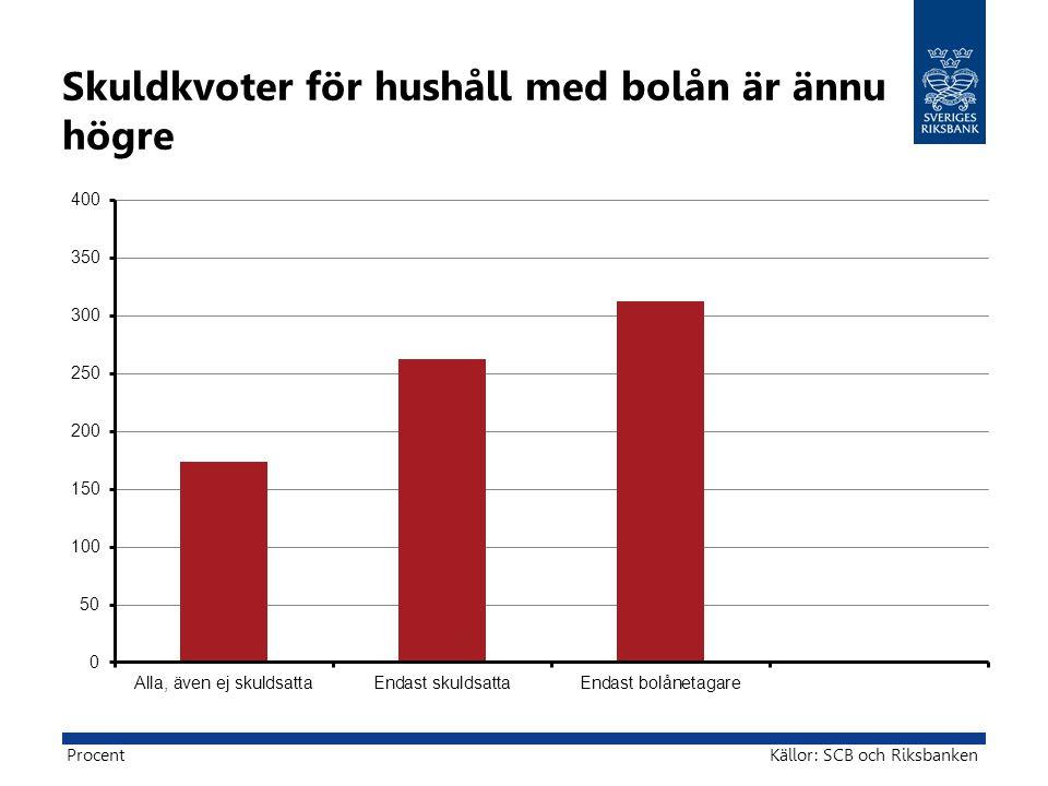 Skuldkvoter för hushåll med bolån är ännu högre