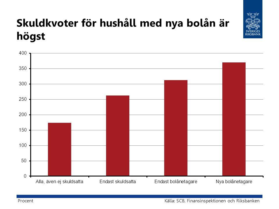 Skuldkvoter för hushåll med nya bolån är högst