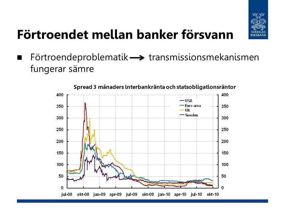 Förtroendet mellan banker försvann