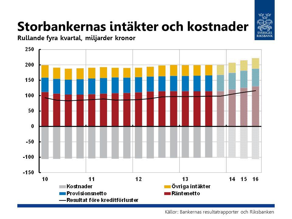 Storbankernas intäkter och kostnader Rullande fyra kvartal, miljarder kronor