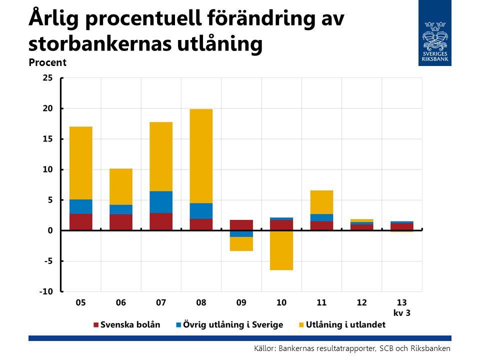 Årlig procentuell förändring av storbankernas utlåning Procent