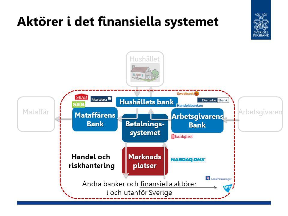 Aktörer i det finansiella systemet