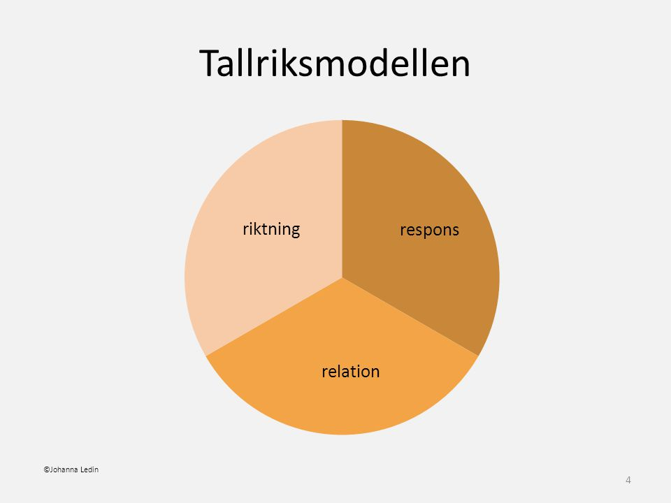 Tallriksmodellen riktning ©Johanna Ledin