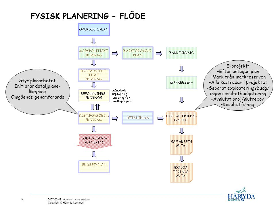 FYSISK PLANERING - FLÖDE