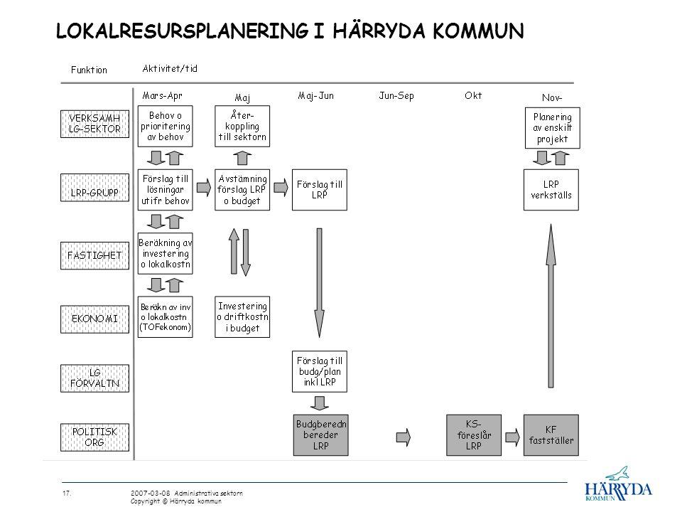 LOKALRESURSPLANERING I HÄRRYDA KOMMUN