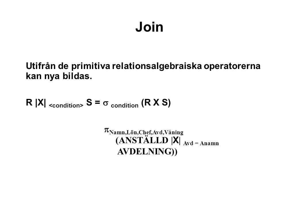 Join Utifrån de primitiva relationsalgebraiska operatorerna kan nya bildas. R |X| <condition> S = s condition (R X S)