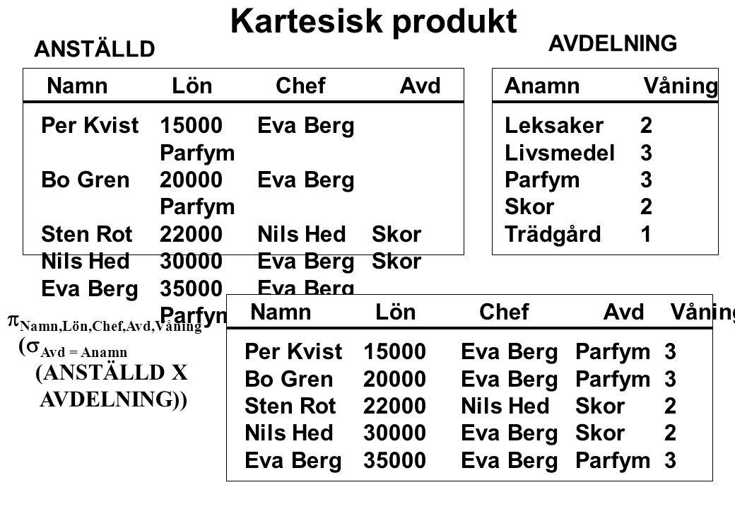Kartesisk produkt AVDELNING ANSTÄLLD Namn Lön Chef Avd Anamn Våning