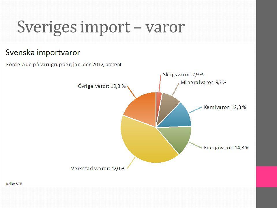 Sveriges import – varor