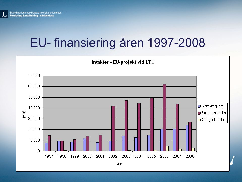 EU- finansiering åren 1997-2008