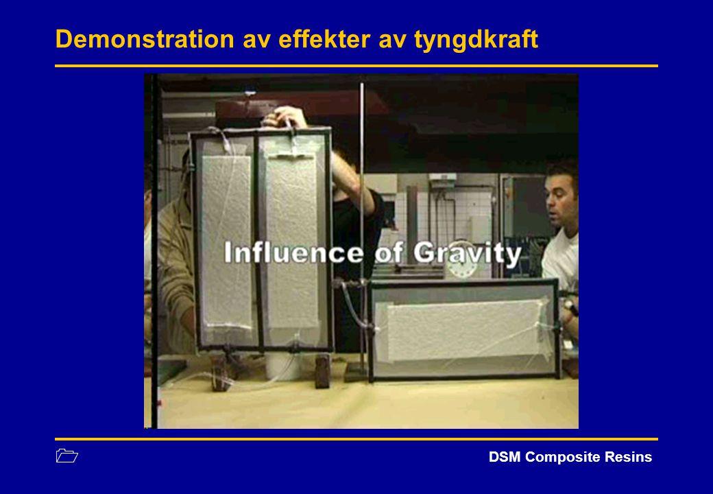 Demonstration av effekter av tyngdkraft
