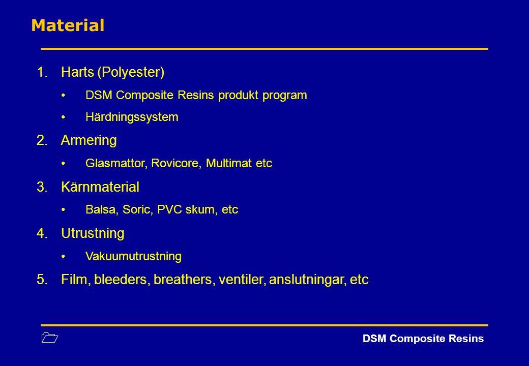 Material Harts (Polyester) Armering Kärnmaterial Utrustning