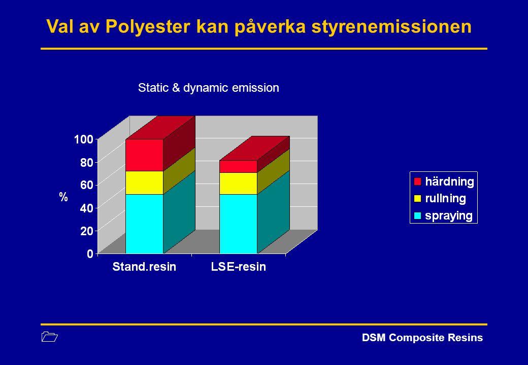 Val av Polyester kan påverka styrenemissionen