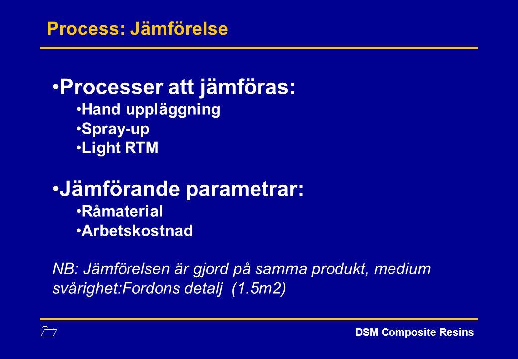 Processer att jämföras: