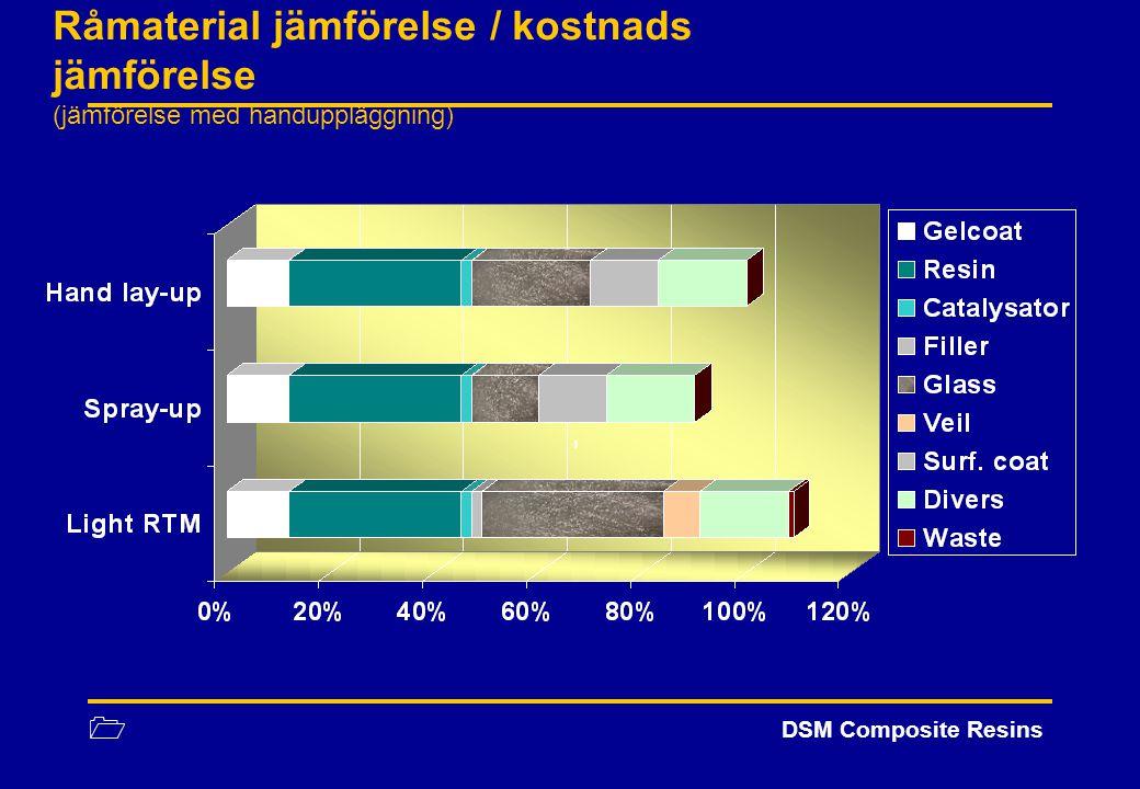 Råmaterial jämförelse / kostnads jämförelse (jämförelse med handuppläggning)