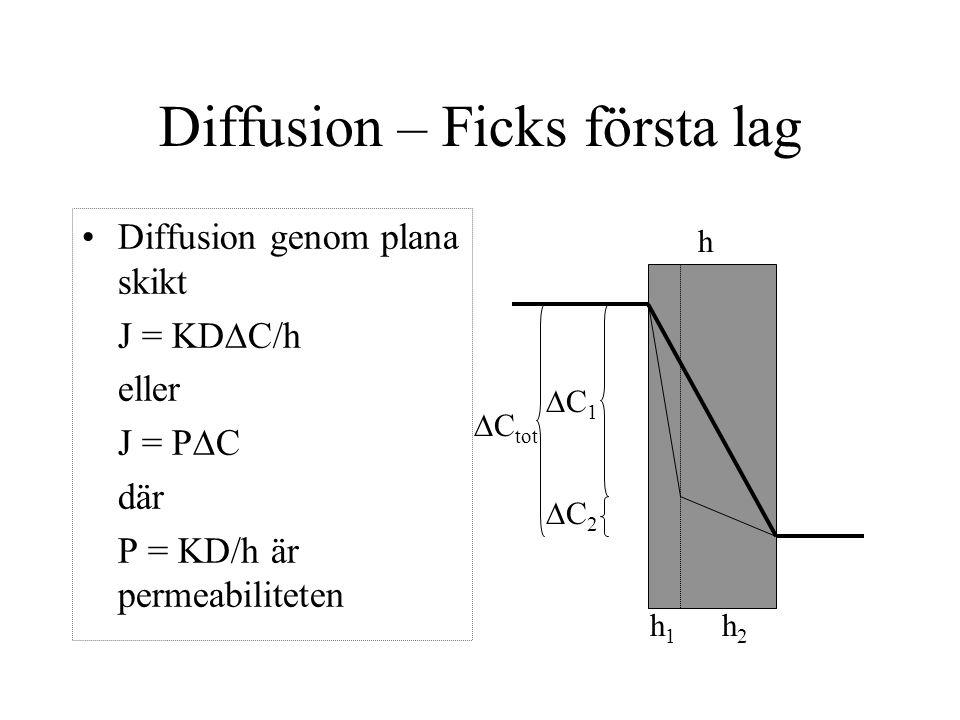 Diffusion – Ficks första lag