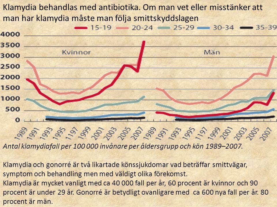 Klamydia behandlas med antibiotika