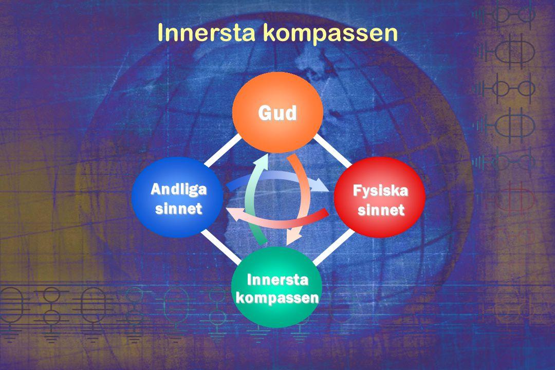 Innersta kompassen Gud Andliga Fysiska sinnet sinnet