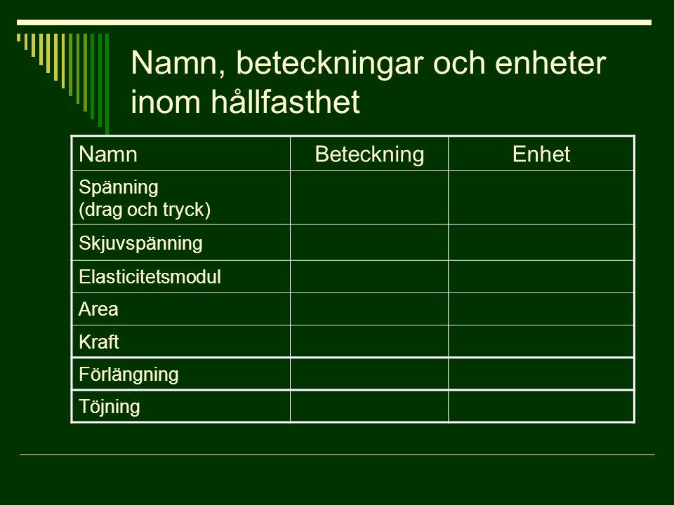 Namn, beteckningar och enheter inom hållfasthet