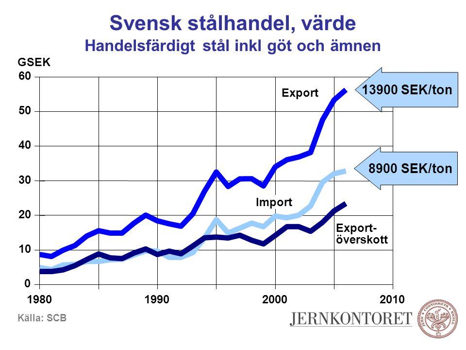 Svensk stålhandel, värde Handelsfärdigt stål inkl göt och ämnen