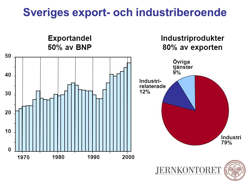 Sveriges export- och industriberoende