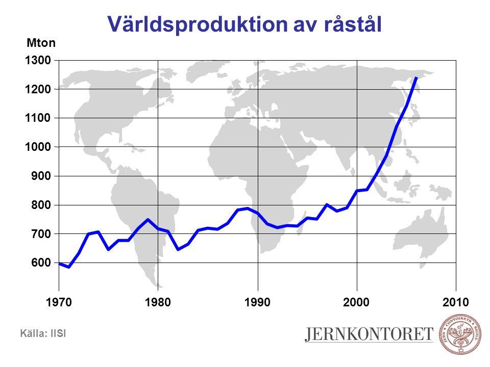 Världsproduktion av råstål