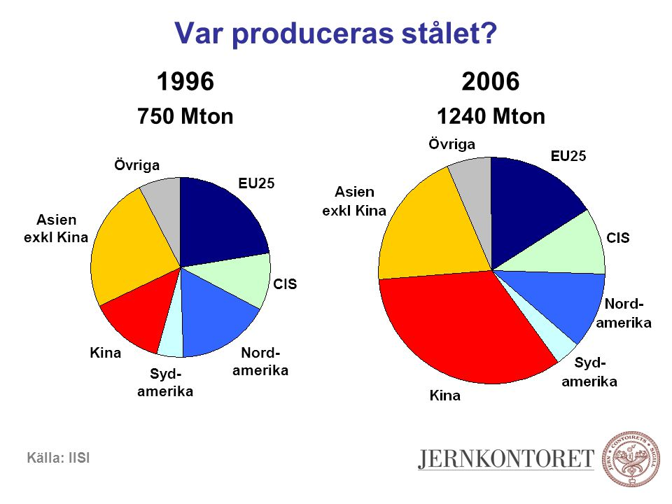 Var produceras stålet 1996 2006 750 Mton 1240 Mton Övriga EU25 Asien