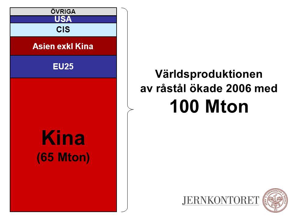 av råstål ökade 2006 med 100 Mton