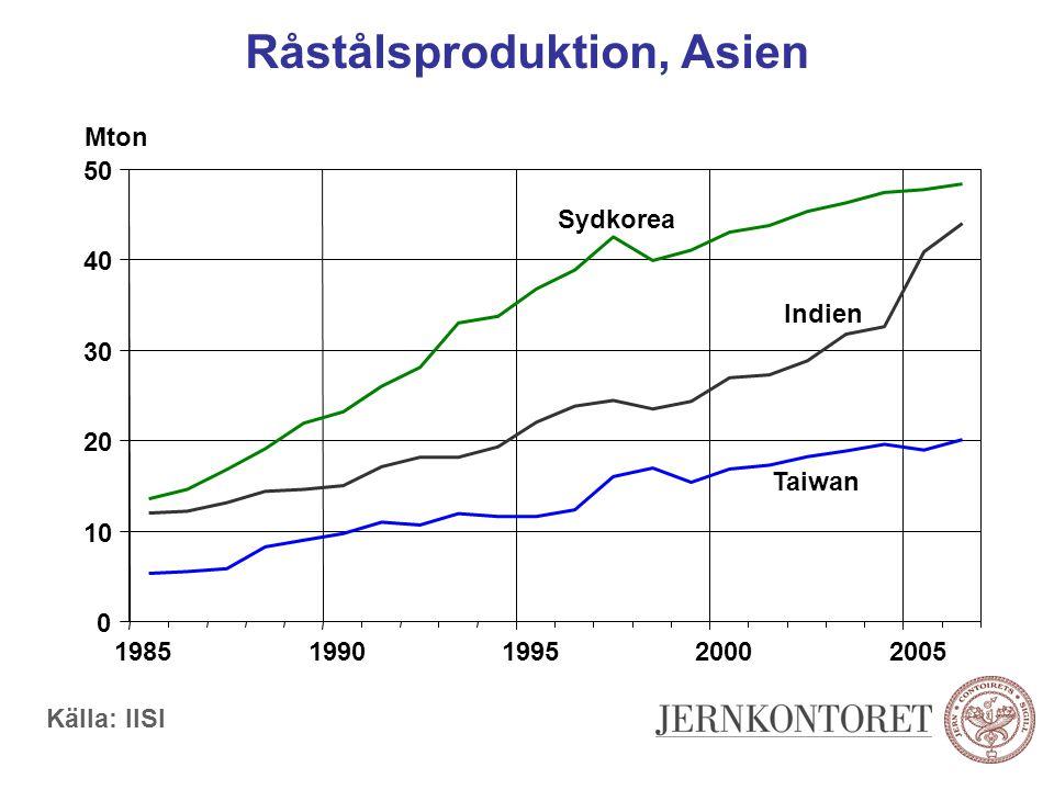 Råstålsproduktion, Asien