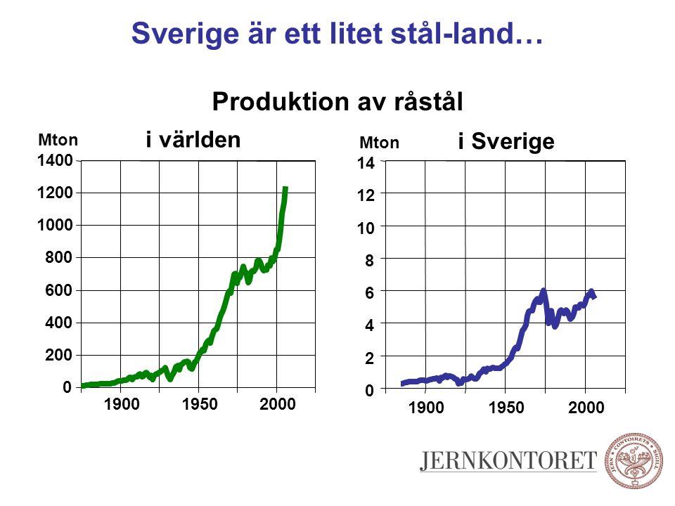 Sverige är ett litet stål-land… Produktion av råstål