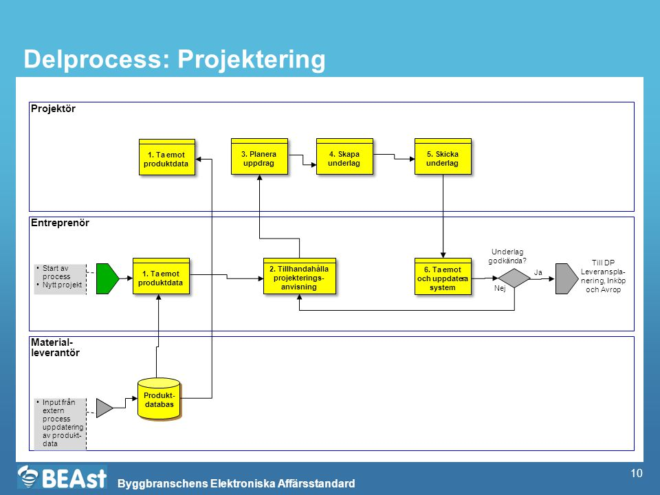 Delprocess: Projektering