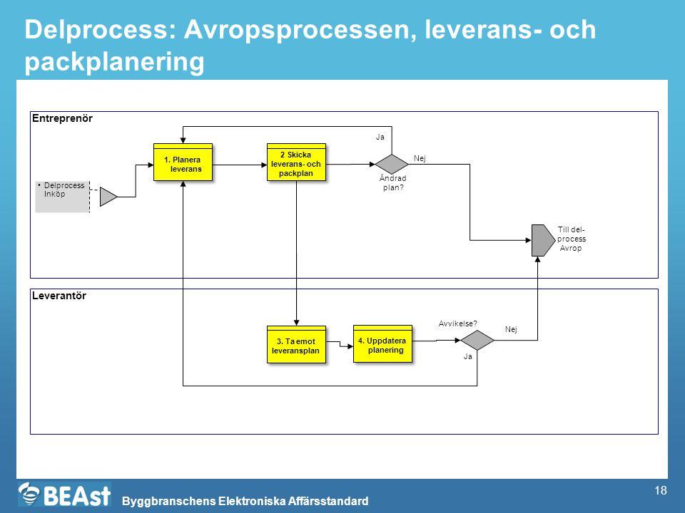 Delprocess: Avropsprocessen, leverans- och packplanering