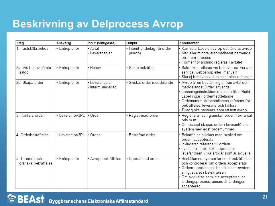 Beskrivning av Delprocess Avrop