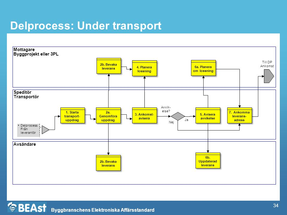 Delprocess: Under transport