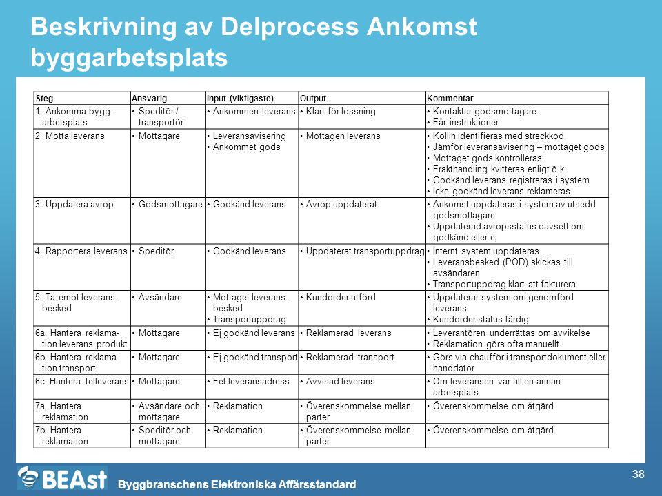 Beskrivning av Delprocess Ankomst byggarbetsplats