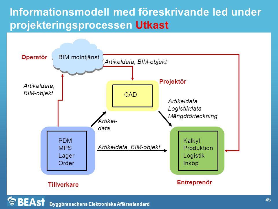 Informationsmodell med föreskrivande led under projekteringsprocessen Utkast