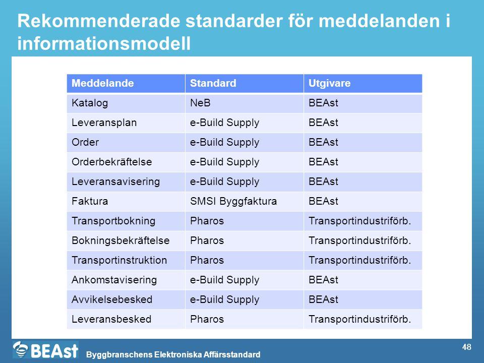 Rekommenderade standarder för meddelanden i informationsmodell