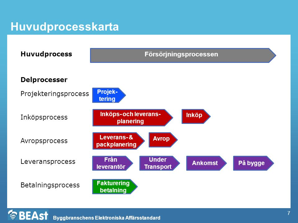 Huvudprocesskarta Huvudprocess Försörjningsprocessen Delprocesser
