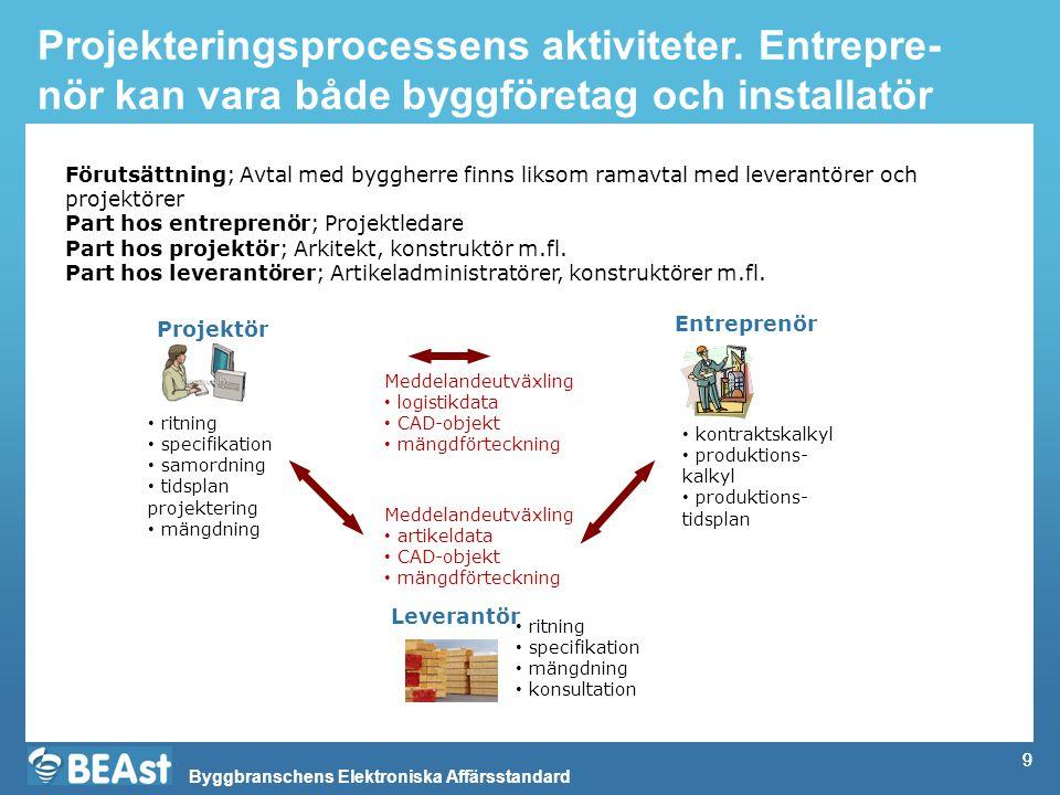 Projekteringsprocessens aktiviteter