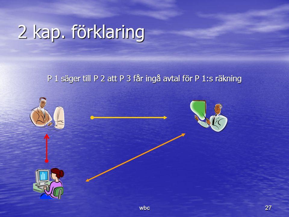 P 1 säger till P 2 att P 3 får ingå avtal för P 1:s räkning