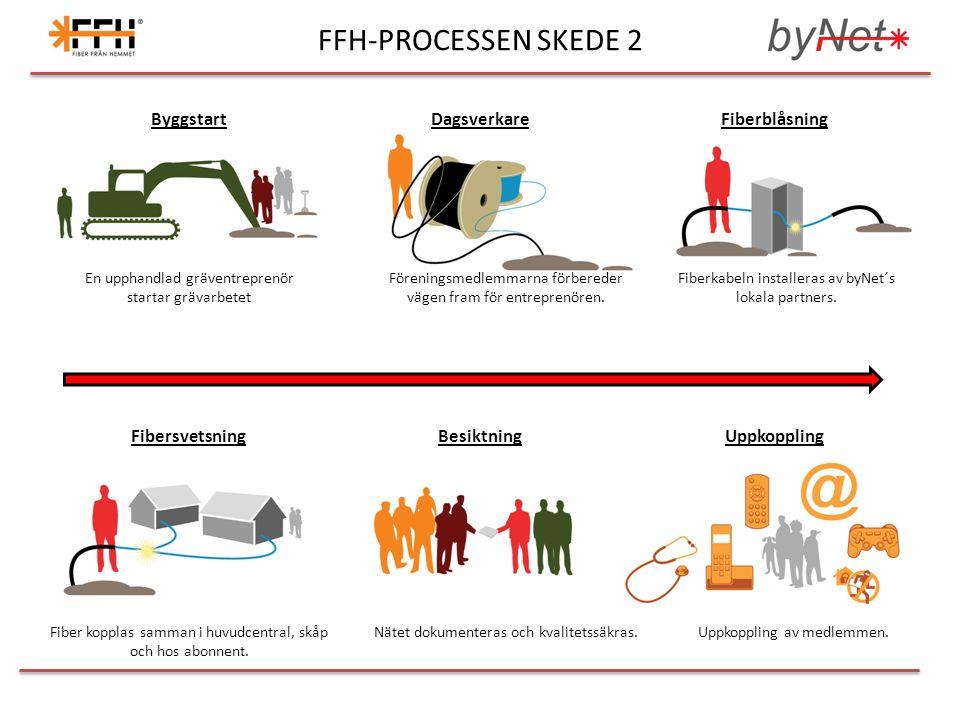 FFH-PROCESSEN SKEDE 2 Byggstart Dagsverkare Fiberblåsning