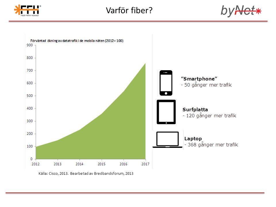 Varför fiber Källa: Cisco, 2013. Bearbetad av Bredbandsforum, 2013