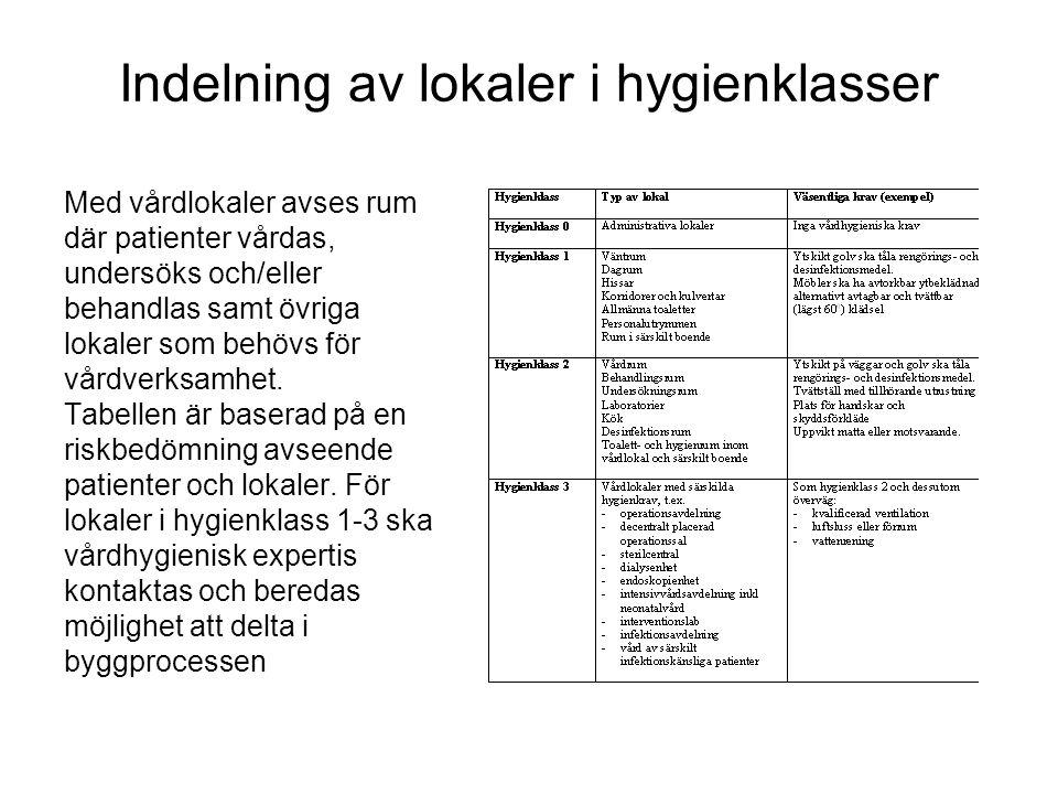 Indelning av lokaler i hygienklasser