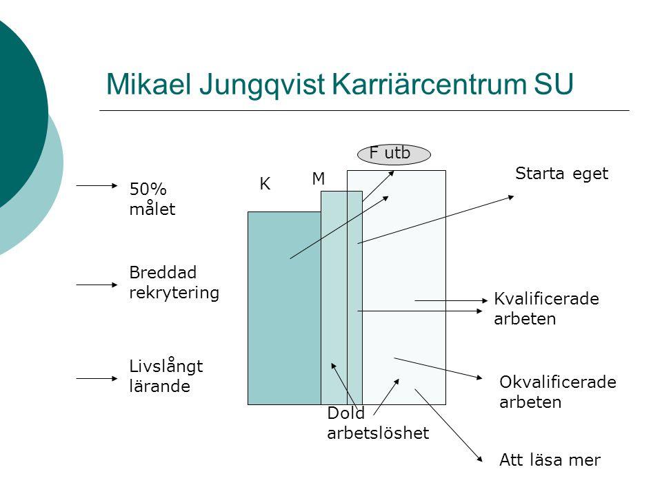 Mikael Jungqvist Karriärcentrum SU