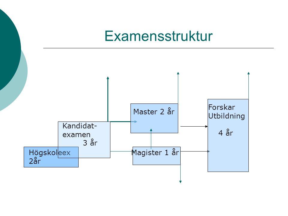 Examensstruktur Forskar Utbildning 4 år Master 2 år Kandidat- examen
