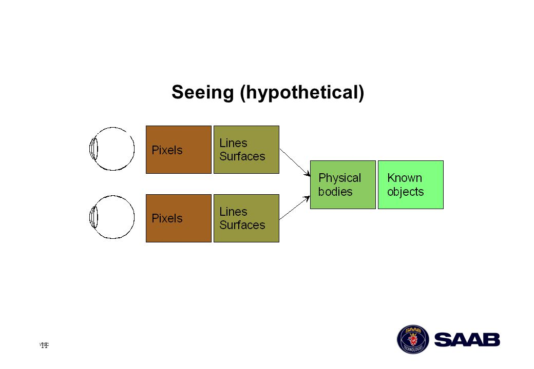 Seeing (hypothetical)