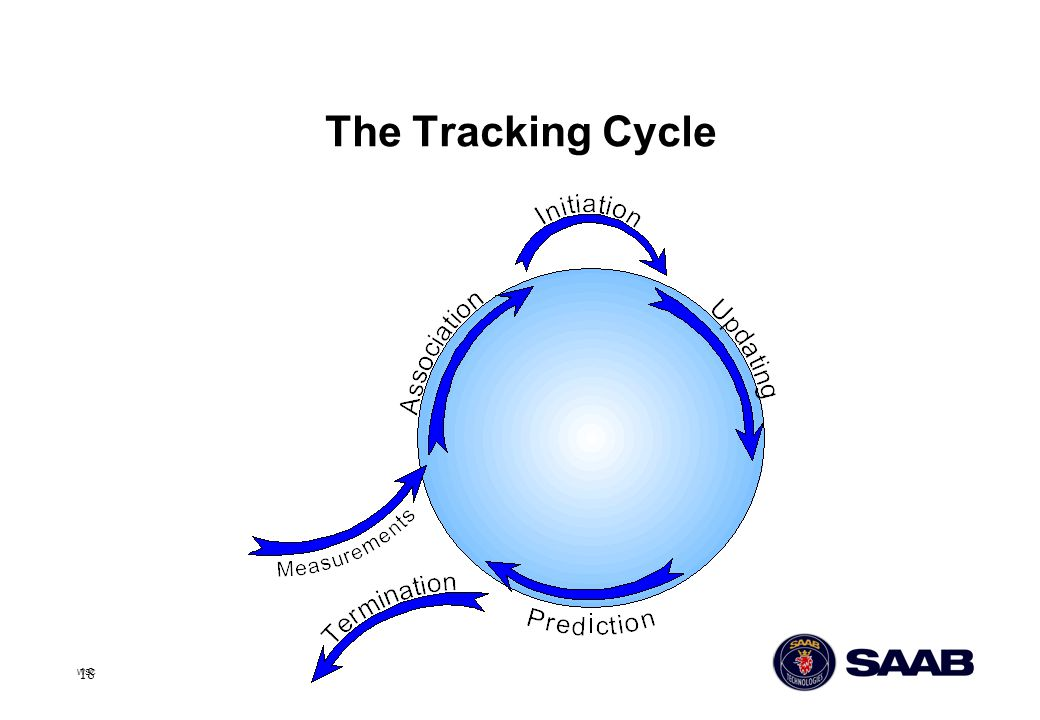 The Tracking Cycle WSC