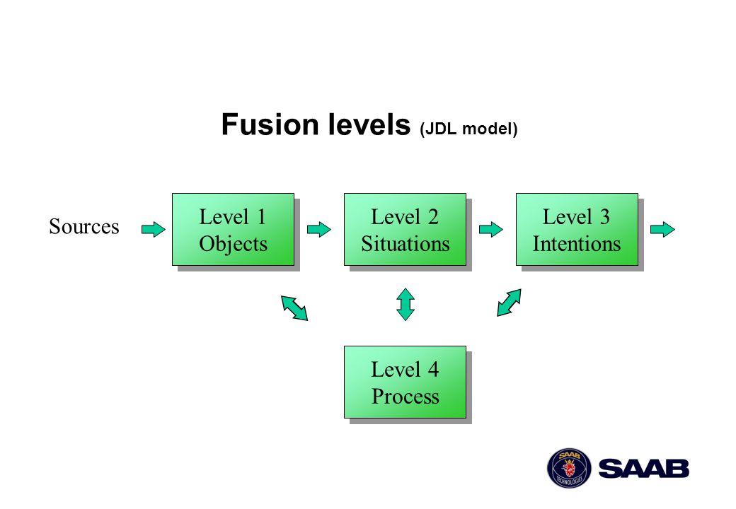 Fusion levels (JDL model)