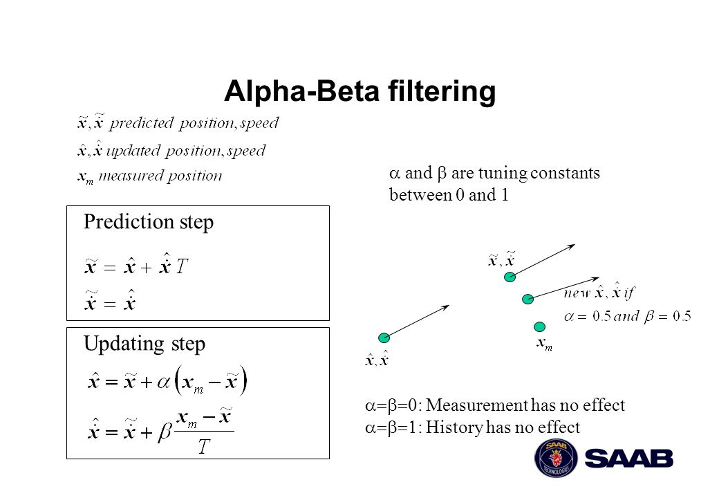 Alpha-Beta filtering Prediction step Updating step
