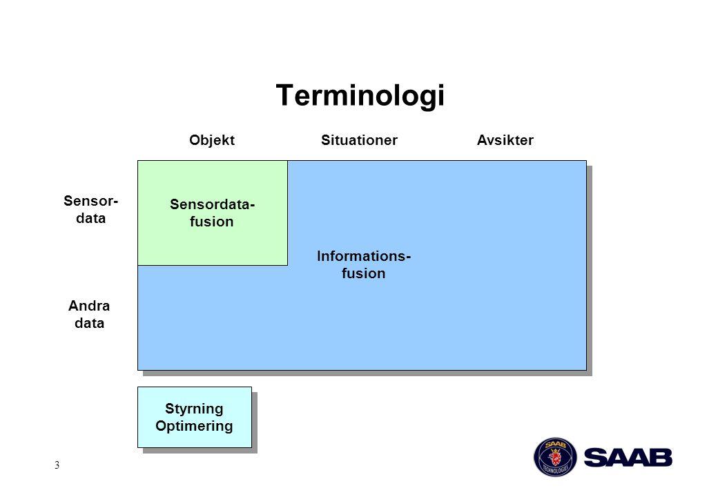 Terminologi Objekt Situationer Avsikter Sensordata- fusion Sensor-