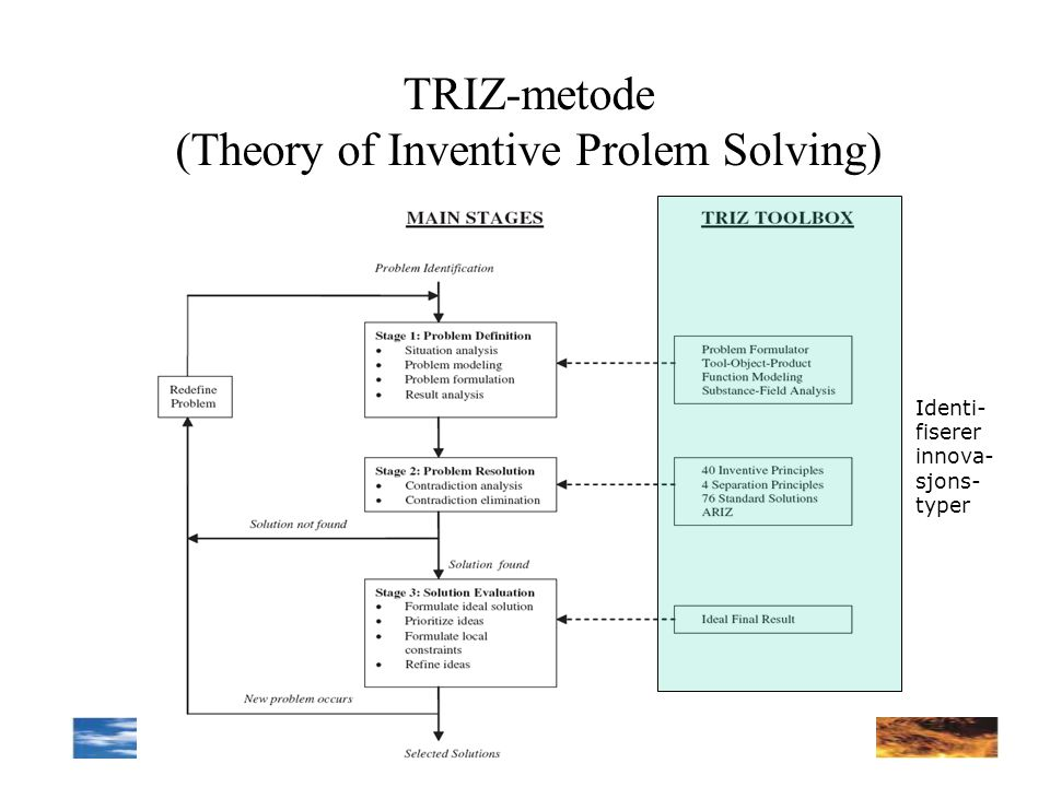 TRIZ-metode (Theory of Inventive Prolem Solving)